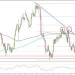 FX ユーロ/円 ユーロ更なる下落のリスク