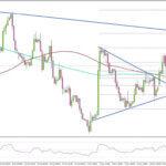 FX ユーロ/ポンド 上昇相場を維持できるか