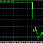 国内FXトレーダー、初心者は早くXMにするべき理由