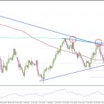 FX ユーロ/米ドル  主要サポートを維持できるか