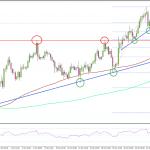 FX 米ドル/スイスフラン 勢いのある上昇相場