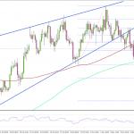 FX 米ドル/円 下落の展開