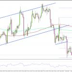 FX 金/米ドル 下落基調に転換