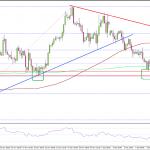 FX ユーロ/米ドル 下落基調へトレンド転換か?それとも調整段階か?