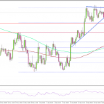 FX NZドル/米ドル  0.7000台で上昇基調を維持できるか