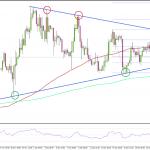 FX ポンド/米ドル 米・国内総生産の発表を控え上昇傾向維持