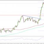 XM FX ポンド/米ドル 大きな上昇トレンド、英・消費者物価指数の発表待ち