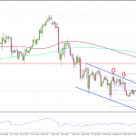 FX ユーロ/円 本格的な下落相場、131.50で下落に歯止めがかかるか?