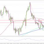 FX ユーロ/米ドル 動向の鍵を握るエリア近辺で推移