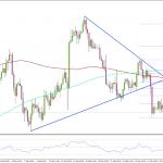 FX 金/米ドル 1,335ドルより下で引き続き下落基調