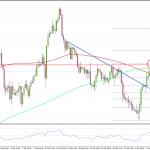 FX ユーロ/米ドル 1.2250より上で大幅に値を戻す展開
