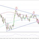 FX 米ドル/円 週足チャートで重要なサポートラインを突破