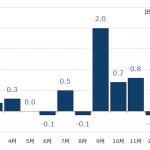 FX 堅調な米経済指標、対照的に予想を下回る英・独指標